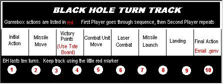 The Black Hole Turn Track, showing the game sequence.