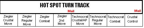 The Hot Spot Turn Track, showing the game sequence.